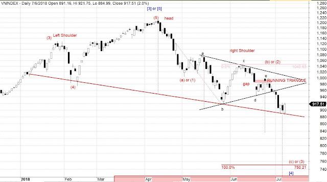 vni-index chart