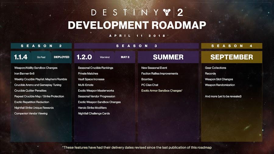 bungie destiny 2 roadmap