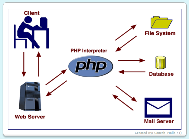 php-server-script Job Application Form Php Script on php dll files, php ebooks, php myadmin, php basics, php web, php documentation, php directory contents, php form generator, php html,
