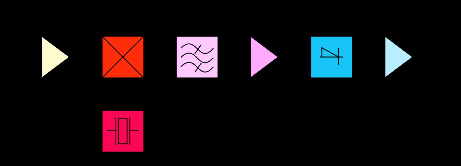basic radio block diagram [ 1600 x 576 Pixel ]