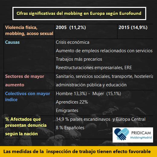 MobbingMadrid Cifras significativas del mobbing en Europa según fundación Eurofound
