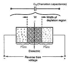 Junction Capacitances ~ your electrical home