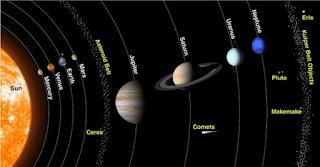 Güneş sistemi nedir? Gezegenler ve uydular nelerdir