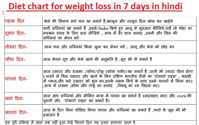 Daily Health Tips: Diet Chart for Weight Loss :- 7 Days ...