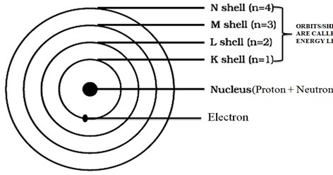 TCV GOPALPUR CLASS VII UPDATE: BASICS OF CHEMICAL