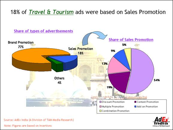 key tools of sales promotion in tourism