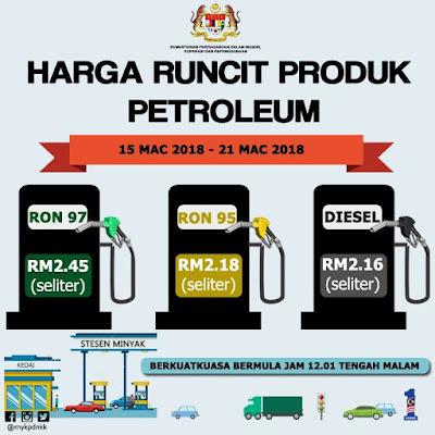 Harga Runcit Produk Petroleum (15 Mac 2018 - 21 Mac 2018)