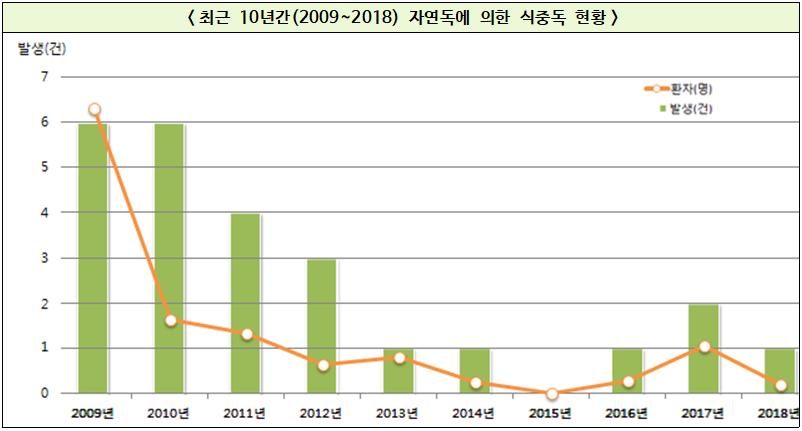 봄철 독나물, 최근 10년간(2009~2018) 식중독 사고 총 25건, 사상자 251명