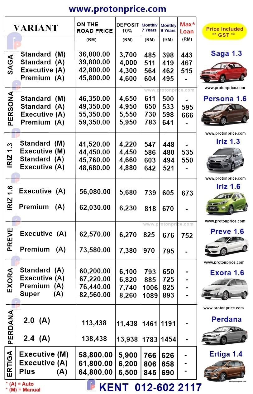New car loan interest rates in malaysia 18