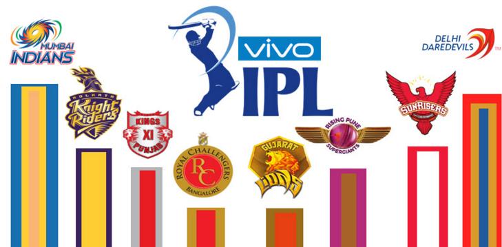 IPL 10 2017 Teams' Squad | Complete List of IPL 2017 Team Players!
