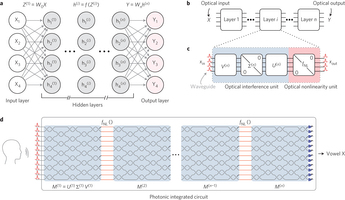 Nanophotonic Circuits