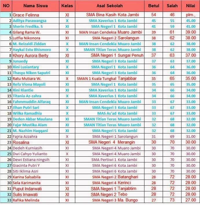daftar peserta olimpiade sains provinsi osp tingkat sma
