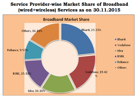 TRAI Report Card November 2015: BSNL market share increased, added 9.3 lakhs of new customers with monthly growth of 1.16%-4