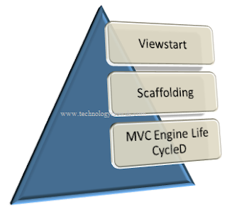 Viewstart scaffolding MVC Engine Life Cycle