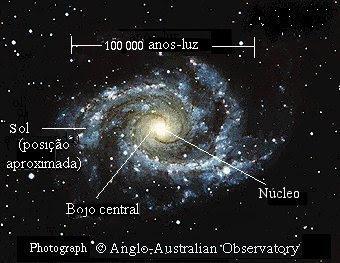 estrutura da Via Láctea