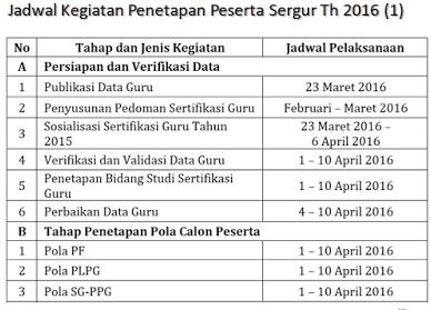 Jadwal Sertifikasi Guru (Sergur) Tahun 2016