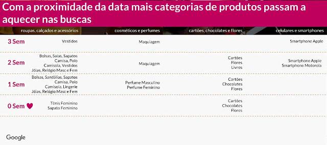Dia dos Namorados: Mais categorias de produtos passam a aquecer as buscas