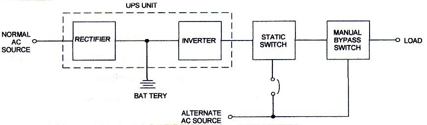 Bagirgiono abdil ber gambar 1 di bawah ini menunjukan blok diagram sistem ups statis sederhana dan gambar 2 menujukkan digram single line konfigurasi sistem ups statis dengan ccuart Gallery