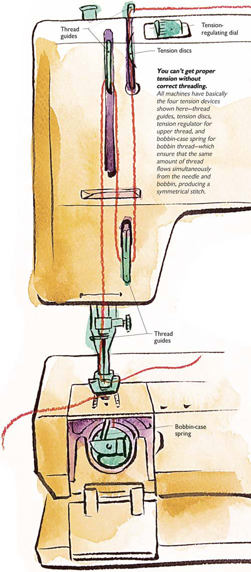 Opinion Sewing machine not catching bottom thread words