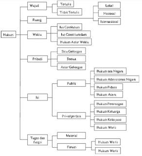Sistem Hukum dan Peradilan Nasional Indonesia : Pengertian ...