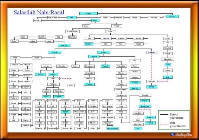 Terjemahan Kitab Mukhtarul Hadits Pdf