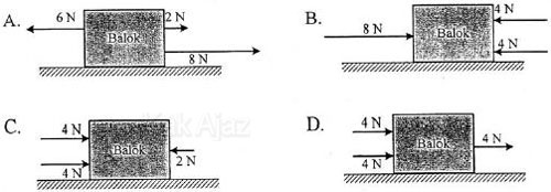 Tiga gaya segaris bekerja pada sebuah balok, hukum I dan II Newton