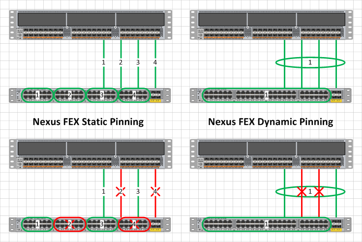 Network Engineer Blog: What is the difference between Static and