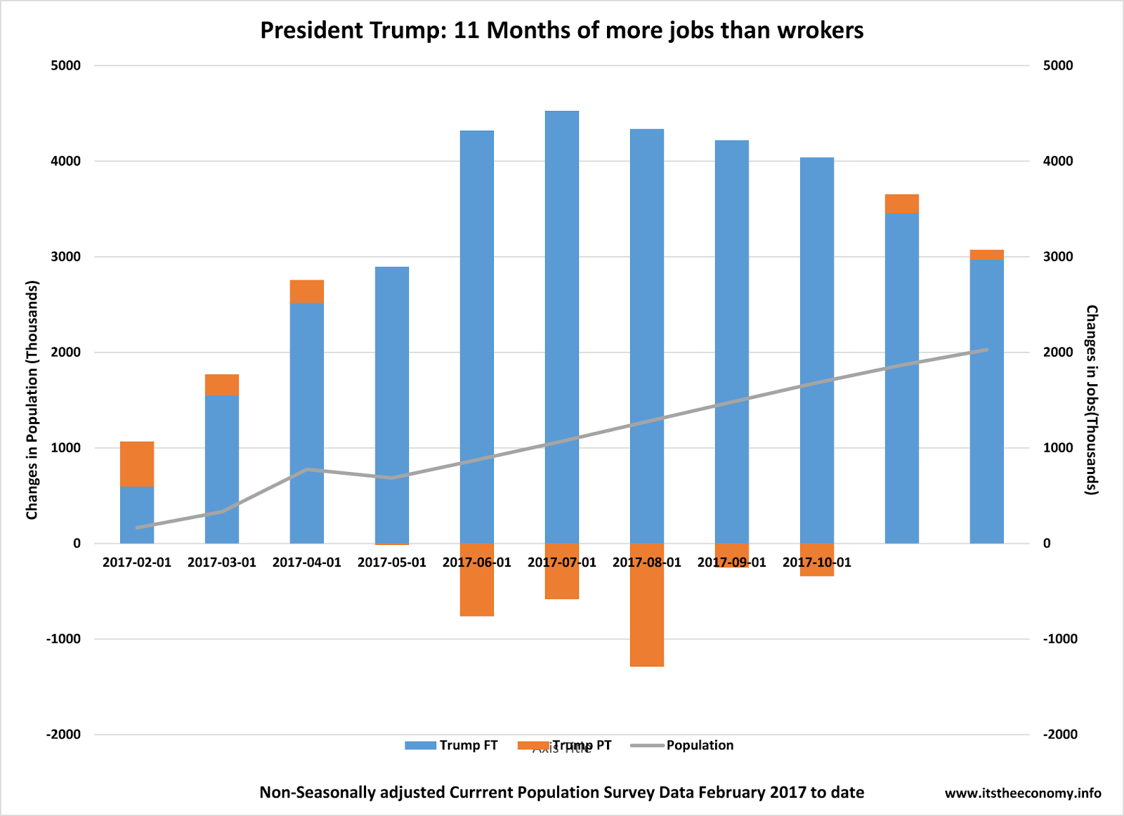 president trump has added more jobs than workers since his first month in office the january jobs report data is collected through january 12th so - Electronics Sales Jobs