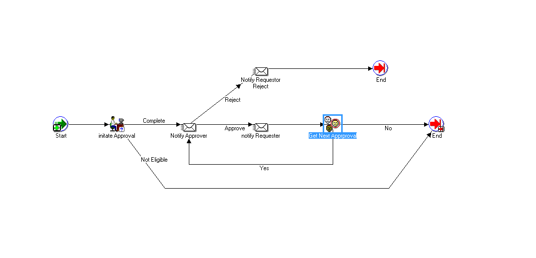 Applications and Integration Blog: How to design Approval Workflow