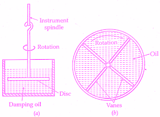 damping-torque-force-systems-in-indicating-instruments