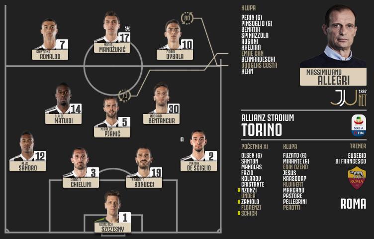 Serie A 2018/19 / 17. kolo / Juventus - Roma 1:0 (1:0)
