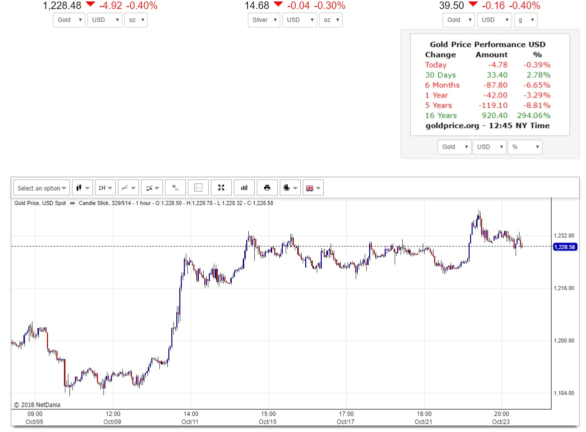 Gold Price Holding Strong Over Last 10