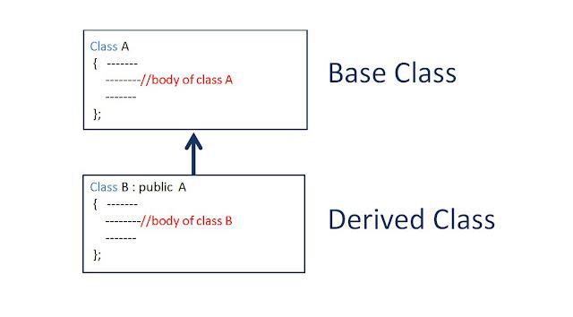 Inheritance in C++ Programming