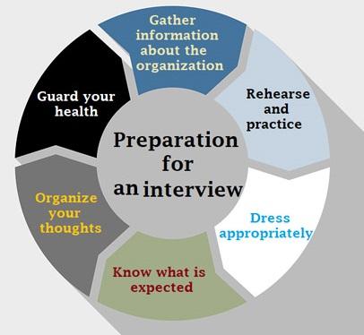 job-interview-preparation