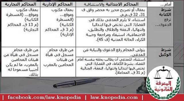 ما هي شروط الدعوى القضائية؟ ما هي الشروط الشكلية للدعوى القضائية؟