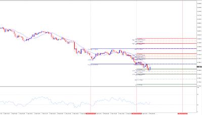 Forex AUDUSD 30 minutes chart analytics
