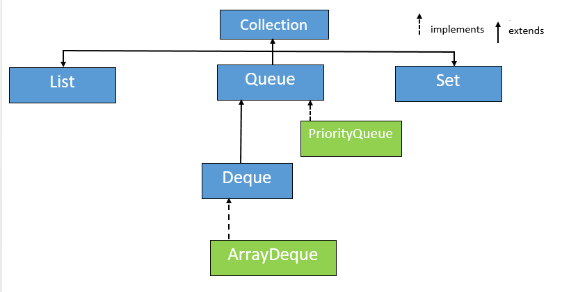 PriorityQueue in Java