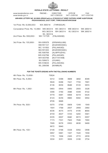 Official result of Kerala lottery Win Win-W-368(1)