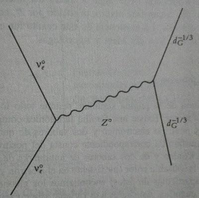 Diagrama de Feynman de la dispersion de un neutrino