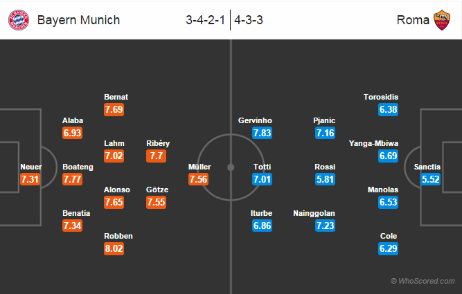Possible Line-ups, Stats, Form Guide: Bayern Munich vs Roma
