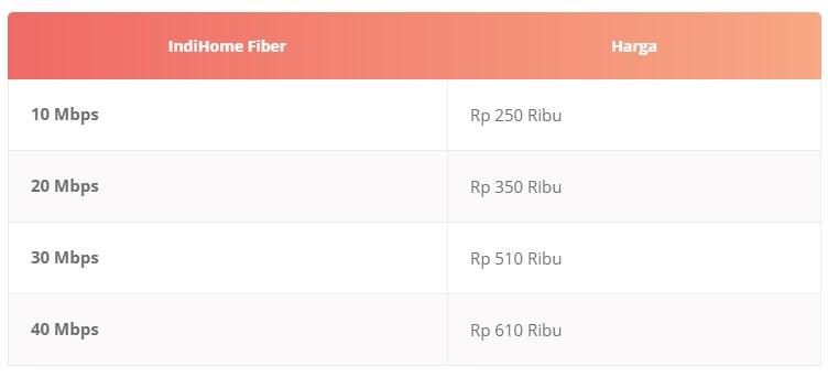 Paket Internet IndiHome (Internet Only) Terbaru 2019