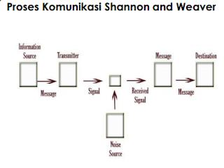pengertian makna & Proses Komunikasi - Proses komunikasi Sannon and Weaver