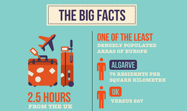 The Algarve: The Big Facts