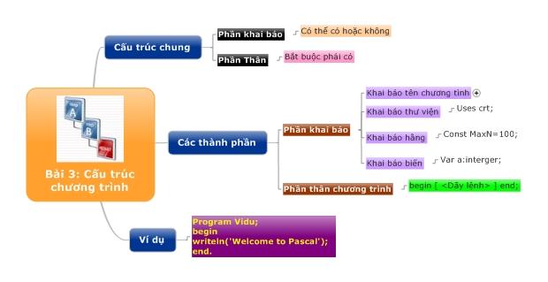 Bài 3: Cấu trúc chương trình