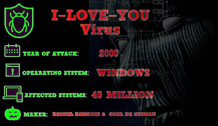 UPDATE ! Apa itu Virus Love Bug Serta Asal Usul Dan Video Orang Si Pembuat