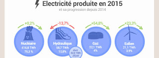 http://www.actu-environnement.com/ae/news/energies-renouvelables-production-electricite-france-26181.php4