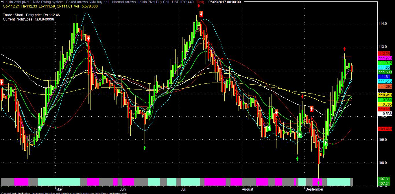 fcd7366da3517 Technical   Macro Analysis Of Indian   Global Market----  Nifty ...