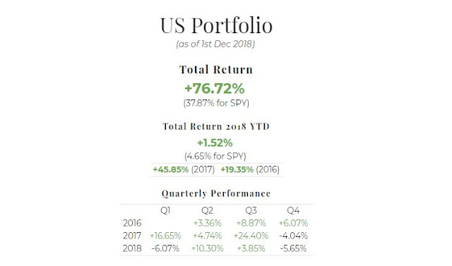November 2018 US Portfolio Performance Report. Overall = +76.72%, YTD = +1.52%, Q4 = -5.65%