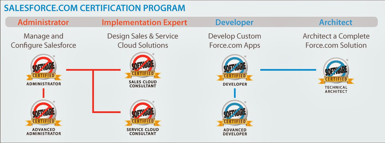 New To Salesforce (For Developers / Technical Track)