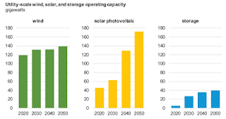Utility-Scale wind, solar, and storage operating capacity (Credit: GTM) Click to Enlarge.